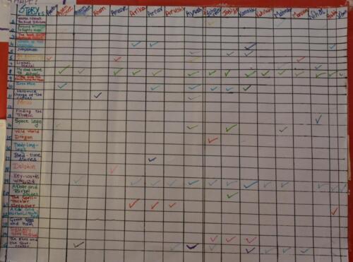 reading record chart